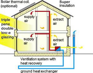 Bilanciamento dell'impianto di ventilazione meccanica controllata
