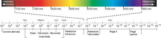 Cosa sono le radizioni ottiche artificiali